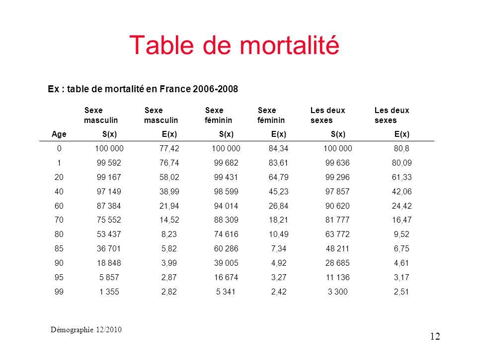 Démographie 12/2010 Table de mortalité Ex : table de mortalité en France 2006-2008 12 Sexe masculin Sexe féminin Les deux sexes AgeS(x)E(x)S(x)E(x)S(x