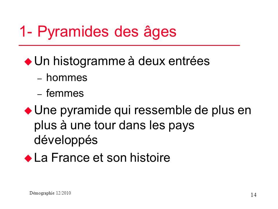 Démographie 12/2010 1- Pyramides des âges u Un histogramme à deux entrées – hommes – femmes u Une pyramide qui ressemble de plus en plus à une tour da