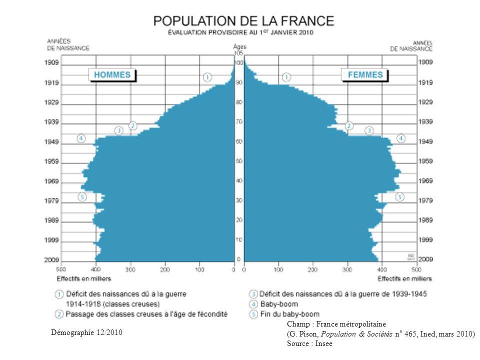 Démographie 12/2010 Champ : France métropolitaine (G. Pison, Population & Sociétés n° 465, Ined, mars 2010) Source : Insee