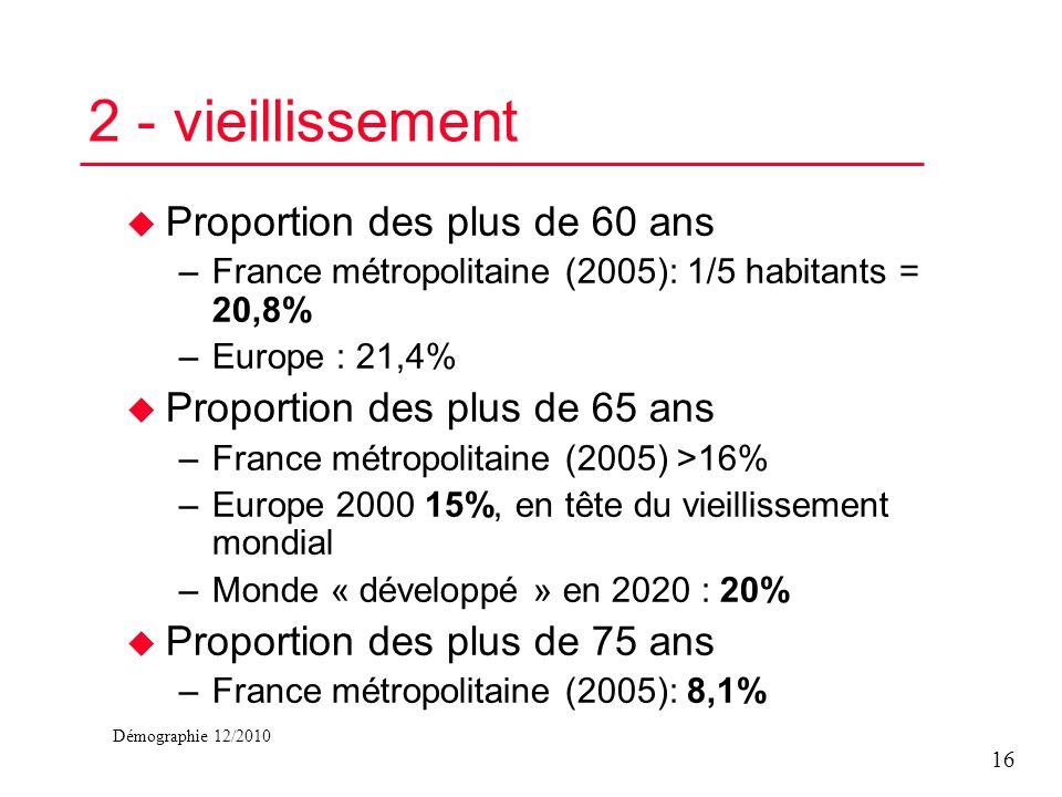 Démographie 12/2010 2 - vieillissement u Proportion des plus de 60 ans –France métropolitaine (2005): 1/5 habitants = 20,8% –Europe : 21,4% u Proporti