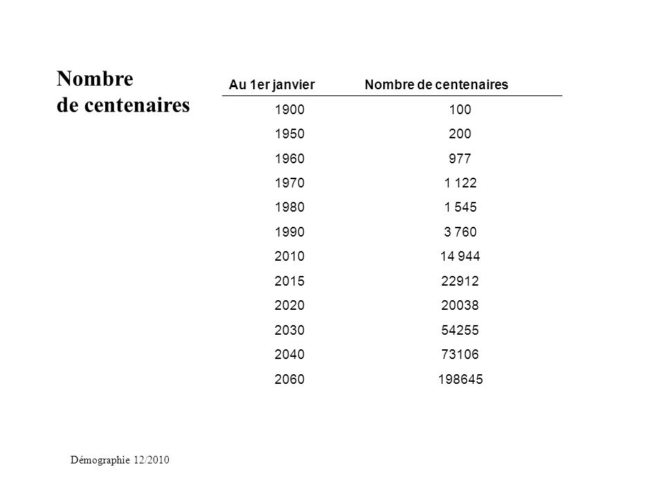 Démographie 12/2010 Nombre de centenaires Au 1er janvierNombre de centenaires 1900100 1950200 1960977 19701 122 19801 545 19903 760 201014 944 2015229
