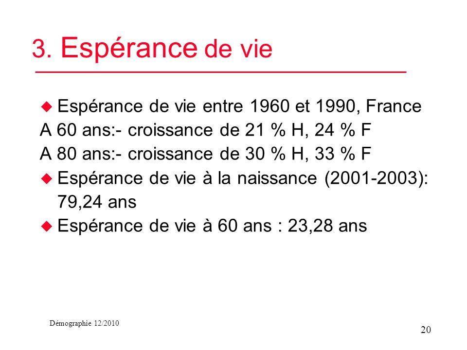 Démographie 12/2010 3. Espérance de vie u Espérance de vie entre 1960 et 1990, France A 60 ans:- croissance de 21 % H, 24 % F A 80 ans:- croissance de