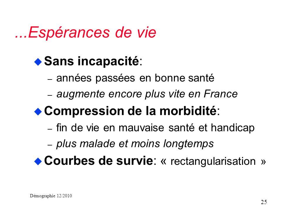 Démographie 12/2010...Espérances de vie u Sans incapacité: – années passées en bonne santé – augmente encore plus vite en France u Compression de la m