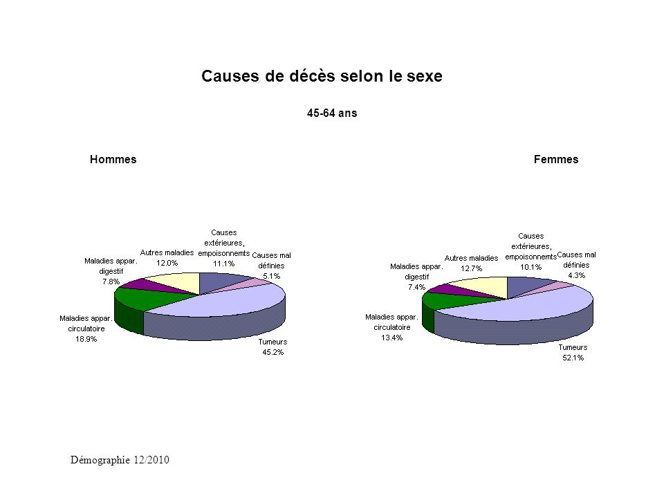 Démographie 12/2010 45-64 ans HommesFemmes Causes de décès selon le sexe