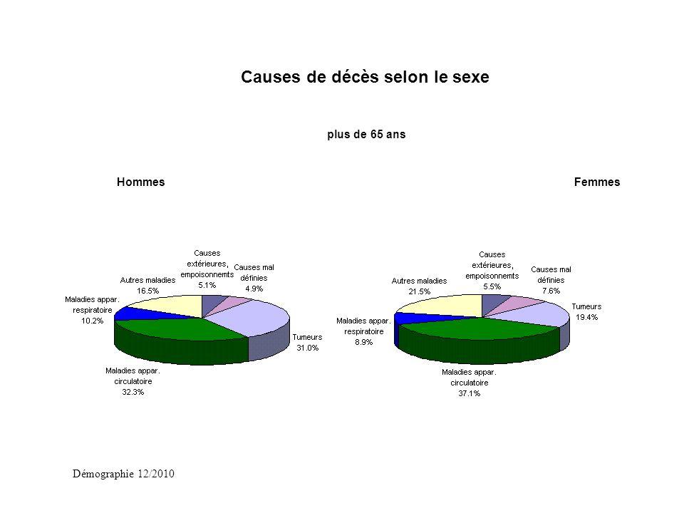Démographie 12/2010 plus de 65 ans HommesFemmes Causes de décès selon le sexe