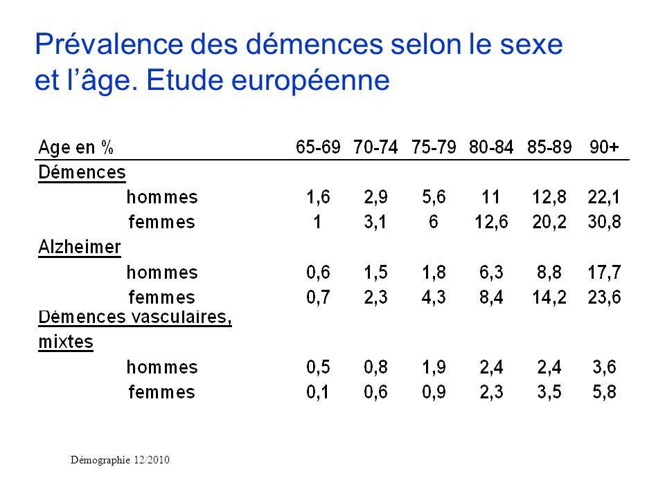 Démographie 12/2010 Prévalence des démences selon le sexe et lâge. Etude européenne