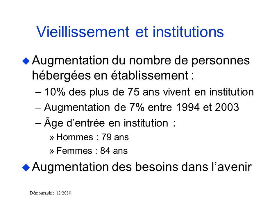 Démographie 12/2010 Vieillissement et institutions u Augmentation du nombre de personnes hébergées en établissement : –10% des plus de 75 ans vivent e