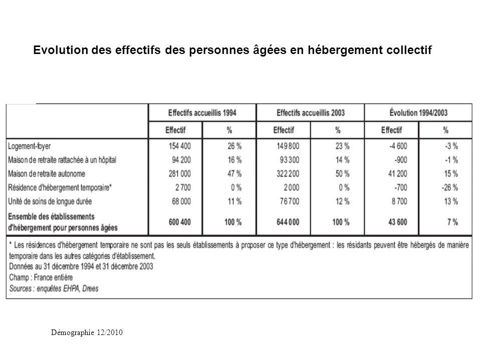 Démographie 12/2010 Evolution des effectifs des personnes âgées en hébergement collectif