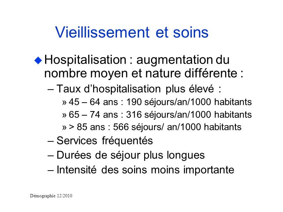 Démographie 12/2010 Vieillissement et soins u Hospitalisation : augmentation du nombre moyen et nature différente : –Taux dhospitalisation plus élevé