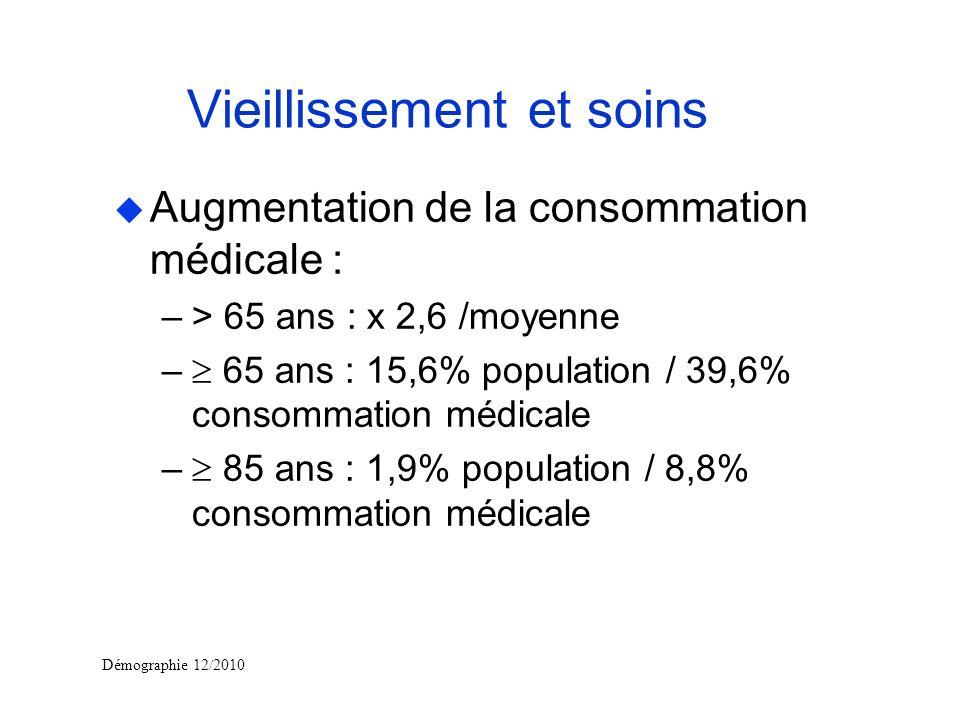 Vieillissement et soins u Augmentation de la consommation médicale : –> 65 ans : x 2,6 /moyenne – 65 ans : 15,6% population / 39,6% consommation médic