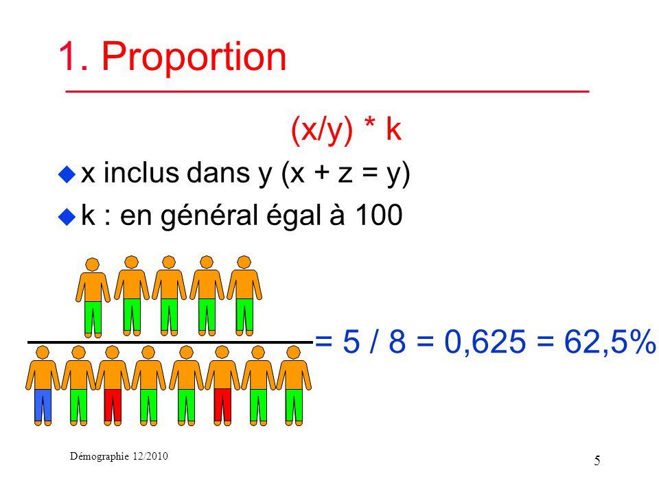 Démographie 12/2010 1. Proportion (x/y) * k u x inclus dans y (x + z = y) u k : en général égal à 100 = 5 / 8 = 0,625 = 62,5% 5