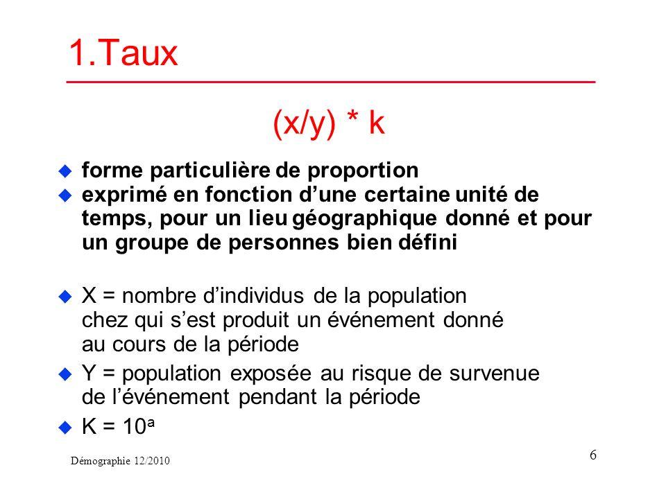 Démographie 12/2010 1.Taux (x/y) * k u forme particulière de proportion u exprimé en fonction dune certaine unité de temps, pour un lieu géographique