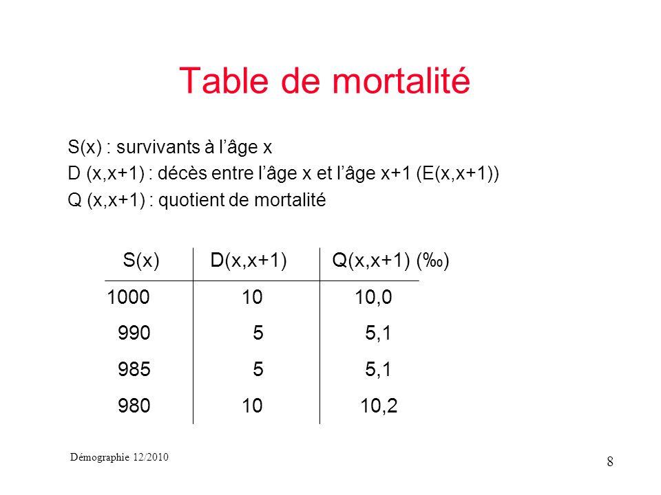 Démographie 12/2010 Table de mortalité S(x) : survivants à lâge x D (x,x+1) : décès entre lâge x et lâge x+1 (E(x,x+1)) Q (x,x+1) : quotient de mortal