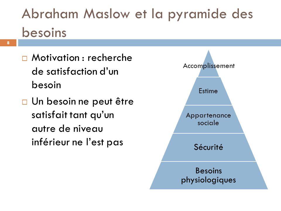 Abraham Maslow et la pyramide des besoins Motivation : recherche de satisfaction dun besoin Un besoin ne peut être satisfait tant quun autre de niveau