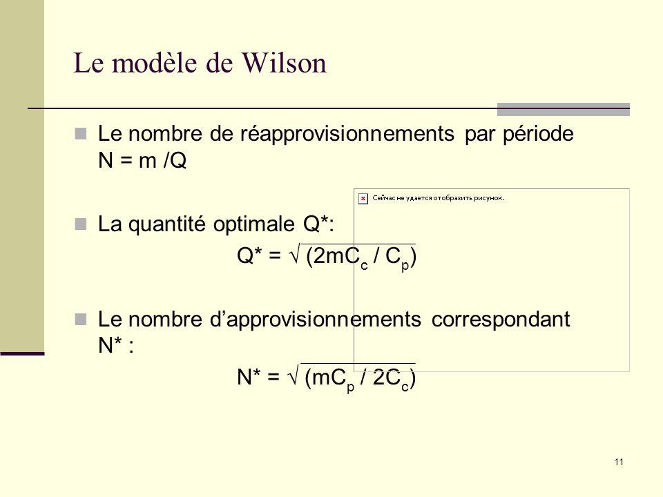 11 Le modèle de Wilson Le nombre de réapprovisionnements par période N = m /Q La quantité optimale Q*: Q* = (2mC c / C p ) Le nombre dapprovisionnemen