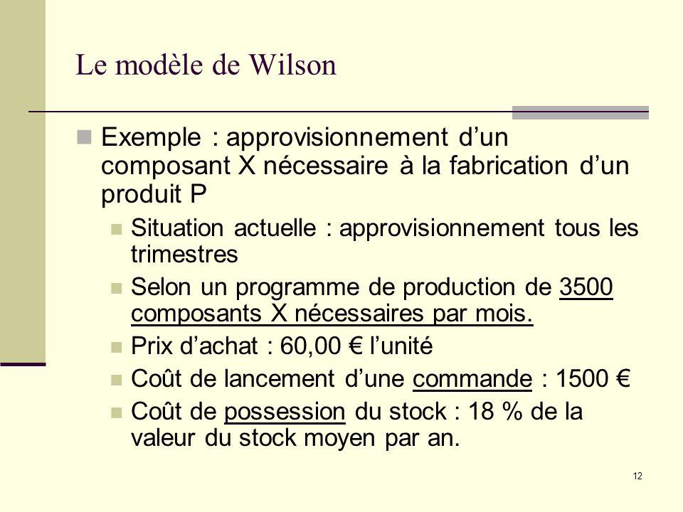 12 Le modèle de Wilson Exemple : approvisionnement dun composant X nécessaire à la fabrication dun produit P Situation actuelle : approvisionnement to