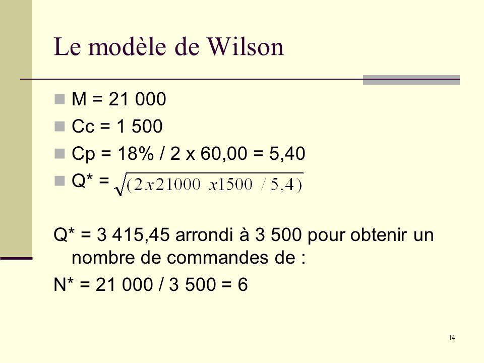 Le modèle de Wilson M = 21 000 Cc = 1 500 Cp = 18% / 2 x 60,00 = 5,40 Q* = Q* = 3 415,45 arrondi à 3 500 pour obtenir un nombre de commandes de : N* =