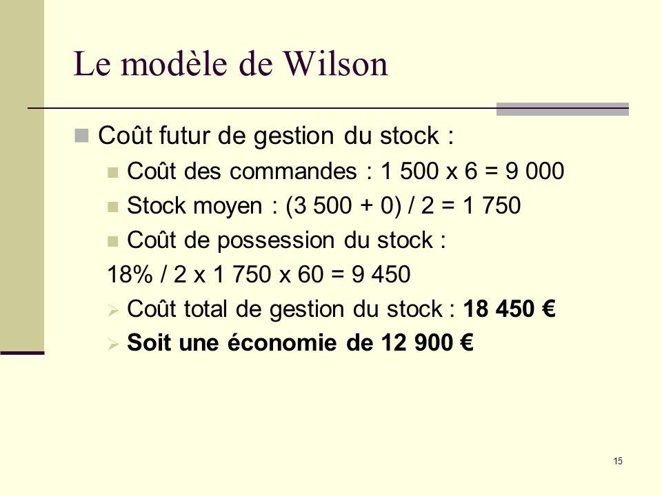 Le modèle de Wilson Coût futur de gestion du stock : Coût des commandes : 1 500 x 6 = 9 000 Stock moyen : (3 500 + 0) / 2 = 1 750 Coût de possession d