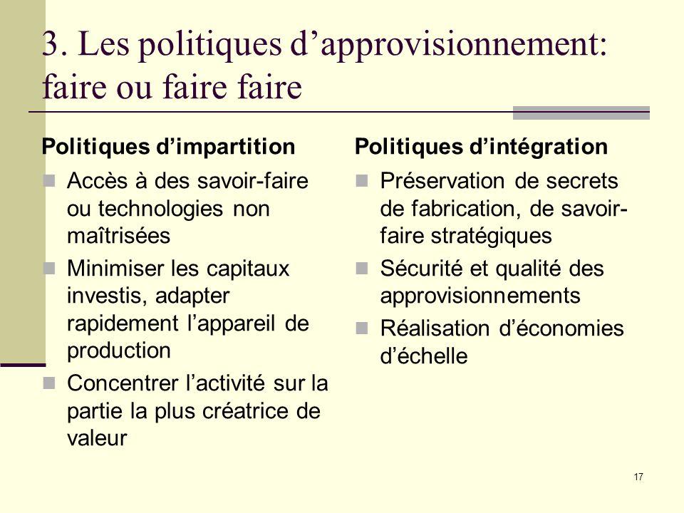3. Les politiques dapprovisionnement: faire ou faire faire Politiques dimpartition Accès à des savoir-faire ou technologies non maîtrisées Minimiser l