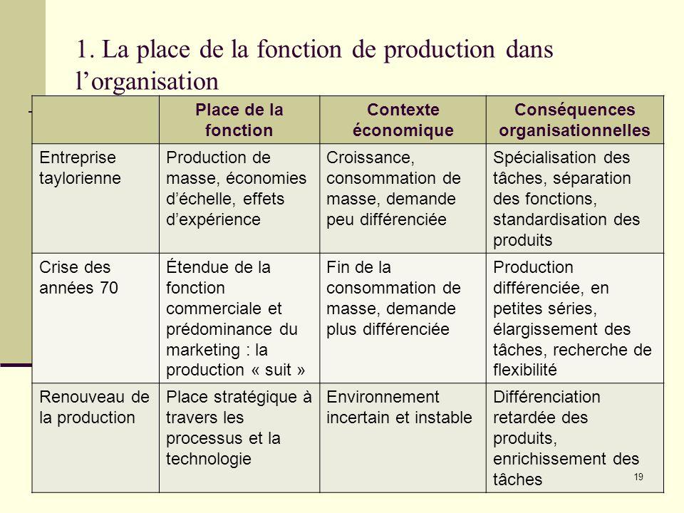 1. La place de la fonction de production dans lorganisation Place de la fonction Contexte économique Conséquences organisationnelles Entreprise taylor