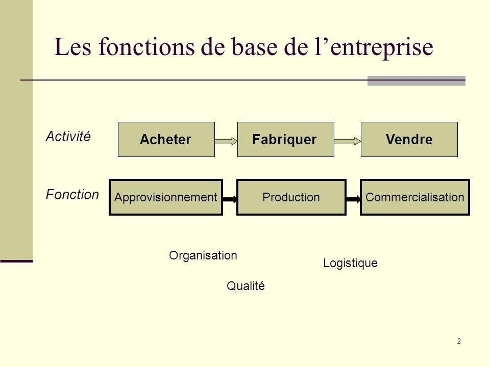 3 Les fonctions de base de lentreprise I.La fonction approvisionnement 1.