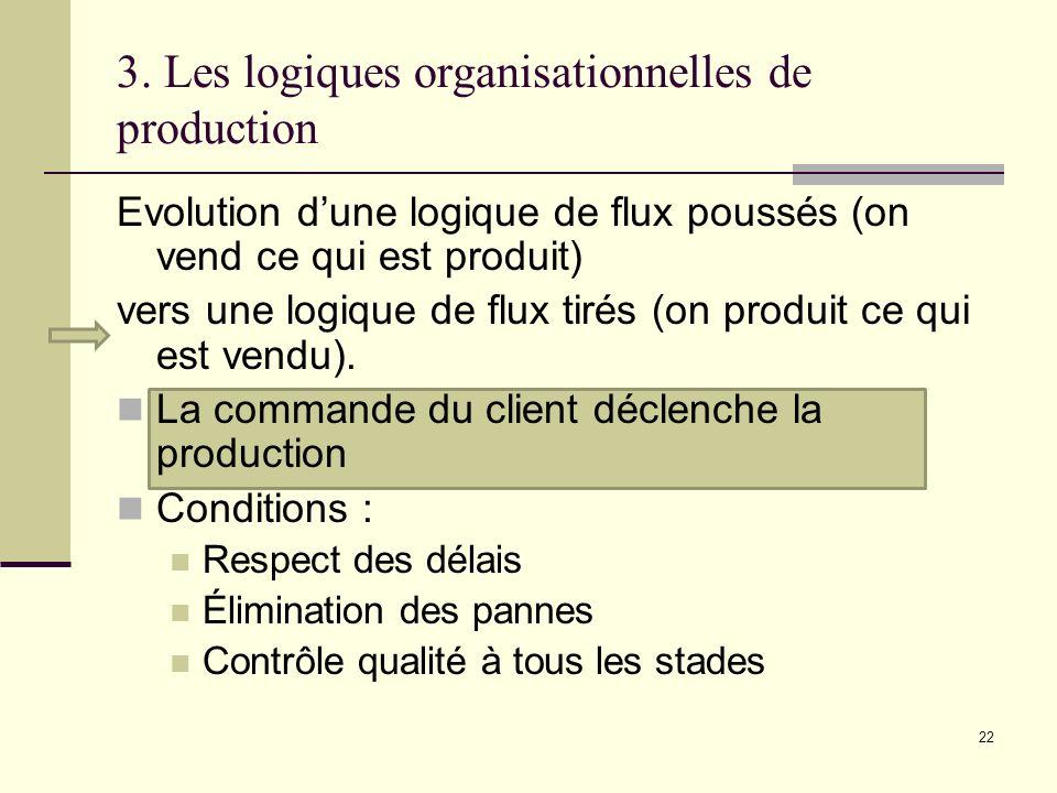 3. Les logiques organisationnelles de production Evolution dune logique de flux poussés (on vend ce qui est produit) vers une logique de flux tirés (o