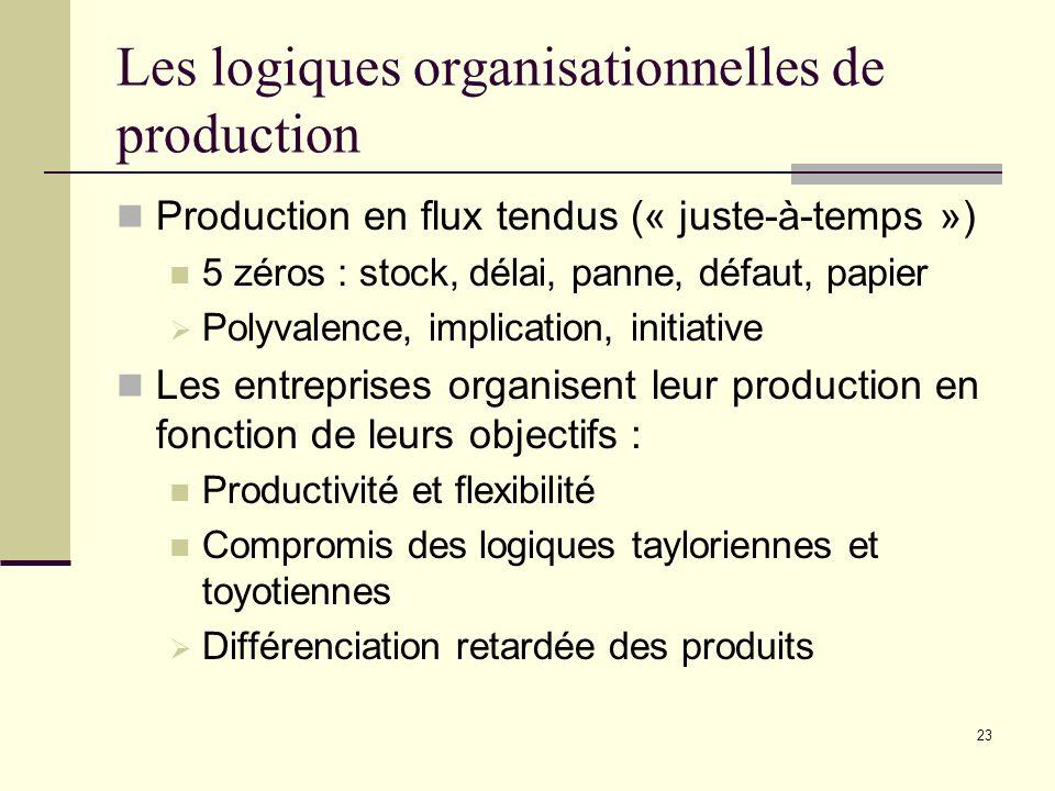 Les logiques organisationnelles de production Production en flux tendus (« juste-à-temps ») 5 zéros : stock, délai, panne, défaut, papier Polyvalence,