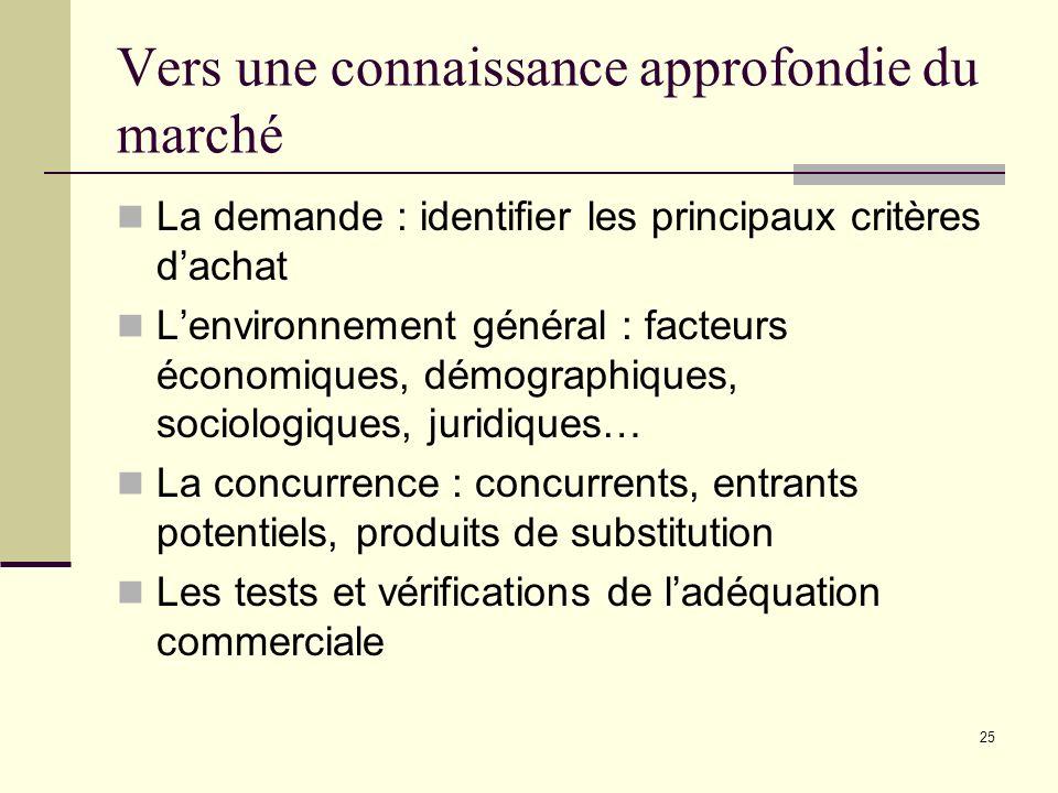 Vers une connaissance approfondie du marché La demande : identifier les principaux critères dachat Lenvironnement général : facteurs économiques, démo