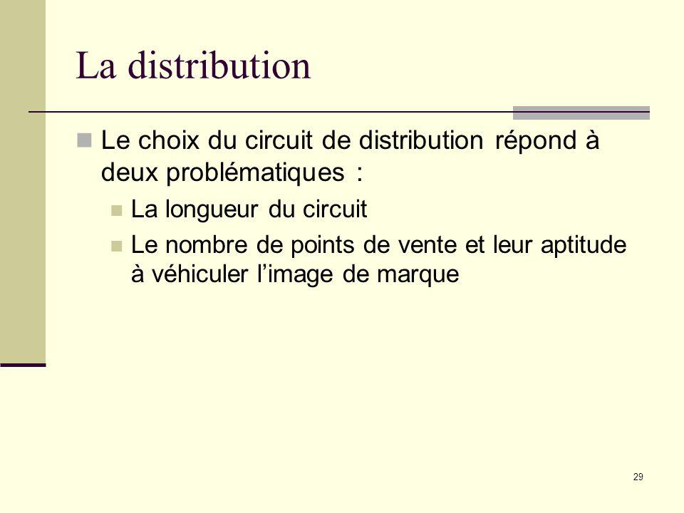 La distribution Le choix du circuit de distribution répond à deux problématiques : La longueur du circuit Le nombre de points de vente et leur aptitud