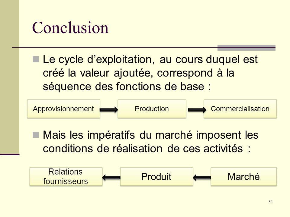 Conclusion Le cycle dexploitation, au cours duquel est créé la valeur ajoutée, correspond à la séquence des fonctions de base : Mais les impératifs du