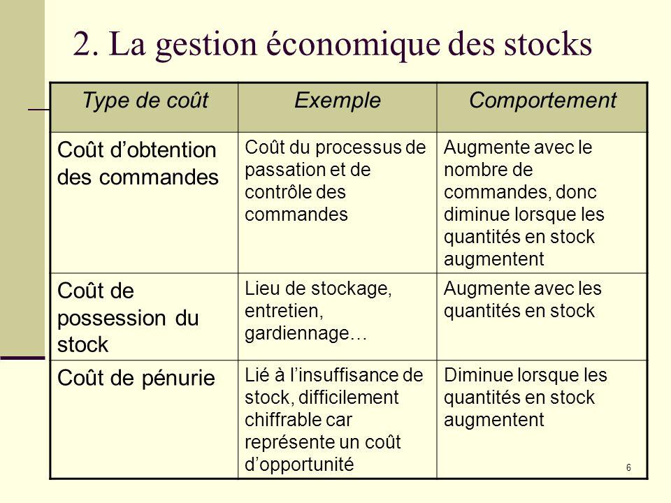 6 2. La gestion économique des stocks Type de coûtExempleComportement Coût dobtention des commandes Coût du processus de passation et de contrôle des