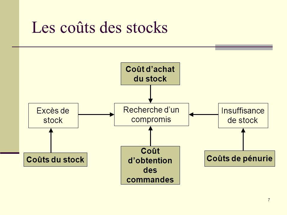 7 Les coûts des stocks Recherche dun compromis Excès de stock Insuffisance de stock Coûts du stock Coût dobtention des commandes Coûts de pénurie Coût