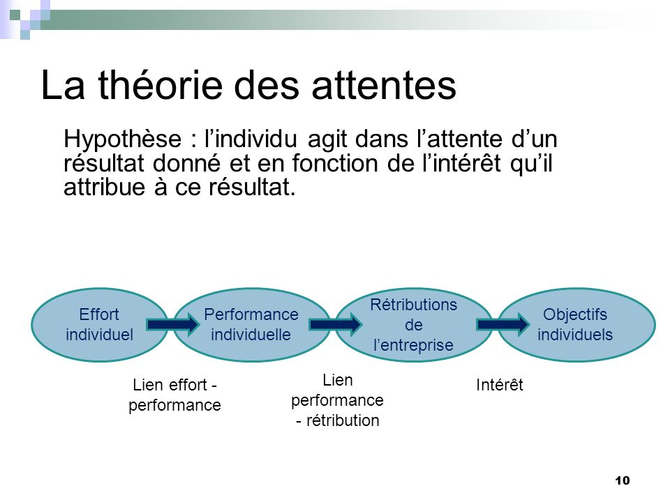 10 La théorie des attentes Hypothèse : lindividu agit dans lattente dun résultat donné et en fonction de lintérêt quil attribue à ce résultat. 10 Effo