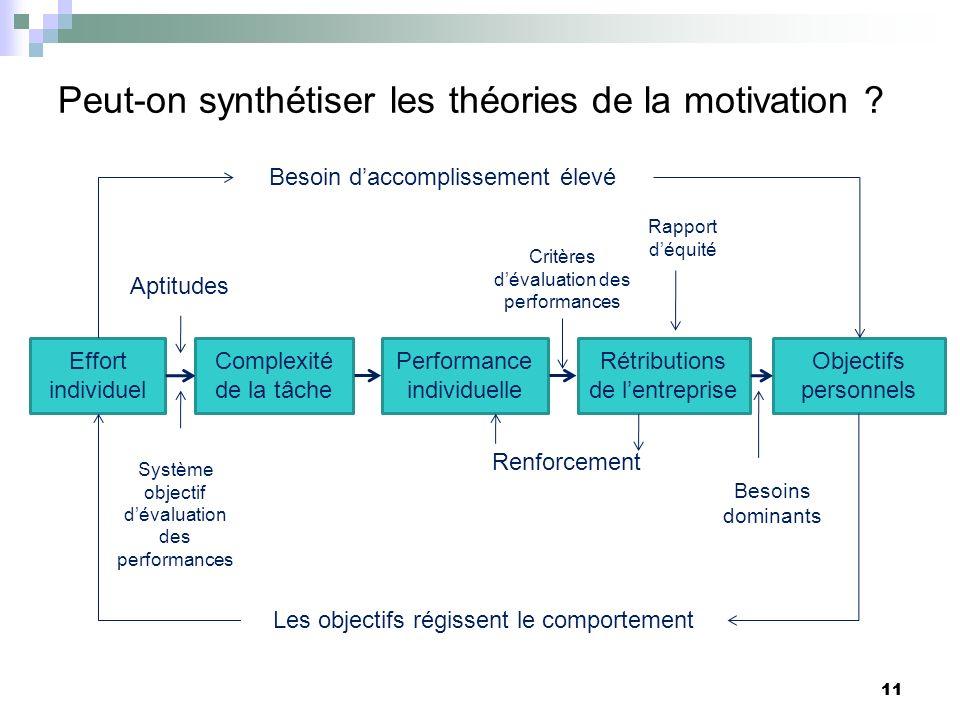 11 Peut-on synthétiser les théories de la motivation ? 11 Effort individuel Complexité de la tâche Performance individuelle Rétributions de lentrepris