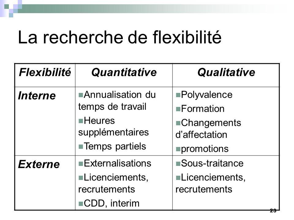 23 La recherche de flexibilité FlexibilitéQuantitativeQualitative Interne Annualisation du temps de travail Heures supplémentaires Temps partiels Poly
