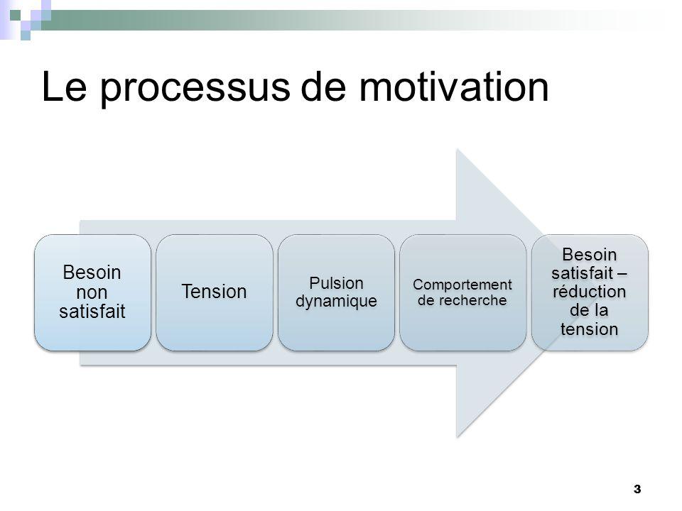 3 Le processus de motivation Besoin non satisfait Tension Pulsion dynamique Comportement de recherche Besoin satisfait – réduction de la tension 3