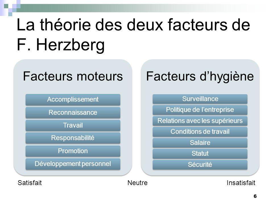 6 La théorie des deux facteurs de F. Herzberg Facteurs moteurs AccomplissementReconnaissanceTravailResponsabilitéPromotionDéveloppement personnel Fact