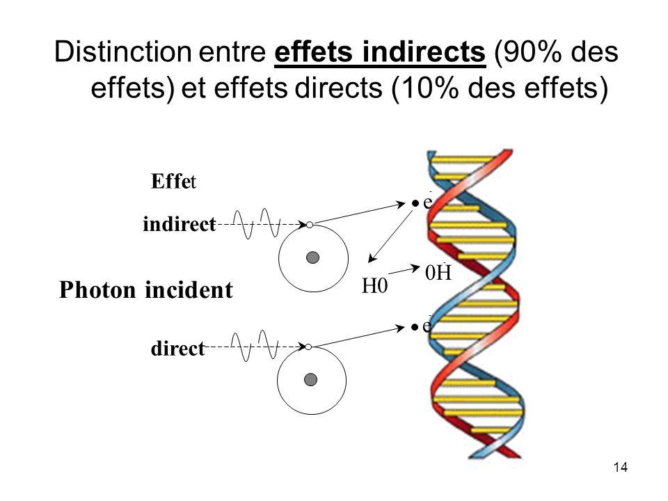 14 Distinction entre effets indirects (90% des effets) et effets directs (10% des effets) Photon incident e - e - H 2 0 0H - Effet direct indirect