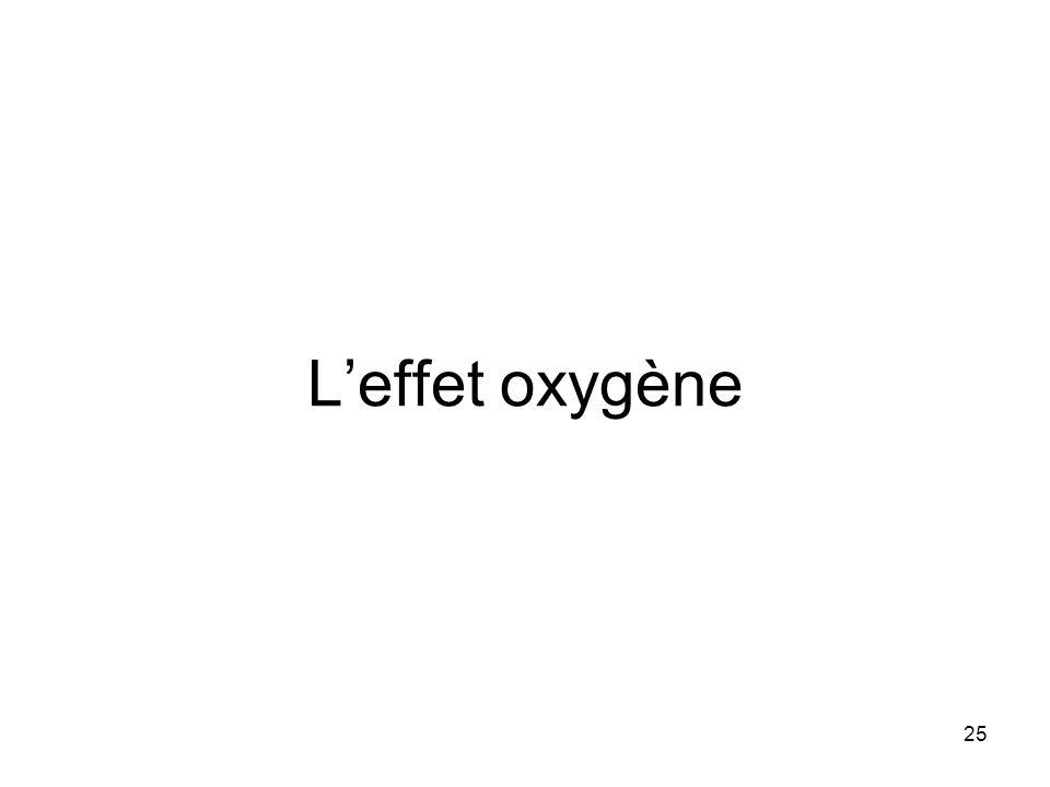 25 Leffet oxygène