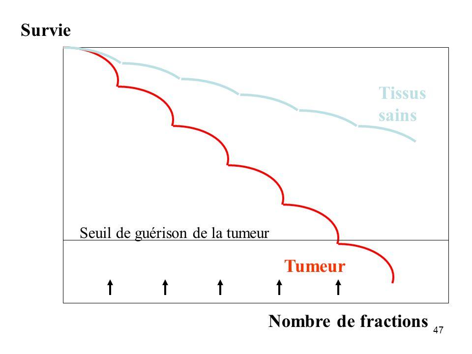 47 Survie Nombre de fractions Tissus sains Tumeur Seuil de guérison de la tumeur