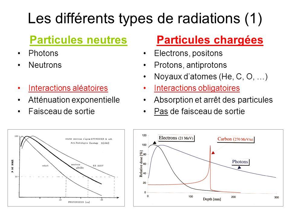5 Les différents types de radiations (1) Particules neutres Photons Neutrons Interactions aléatoires Atténuation exponentielle Faisceau de sortie Particules chargées Electrons, positons Protons, antiprotons Noyaux datomes (He, C, O, …) Interactions obligatoires Absorption et arrêt des particules Pas de faisceau de sortie