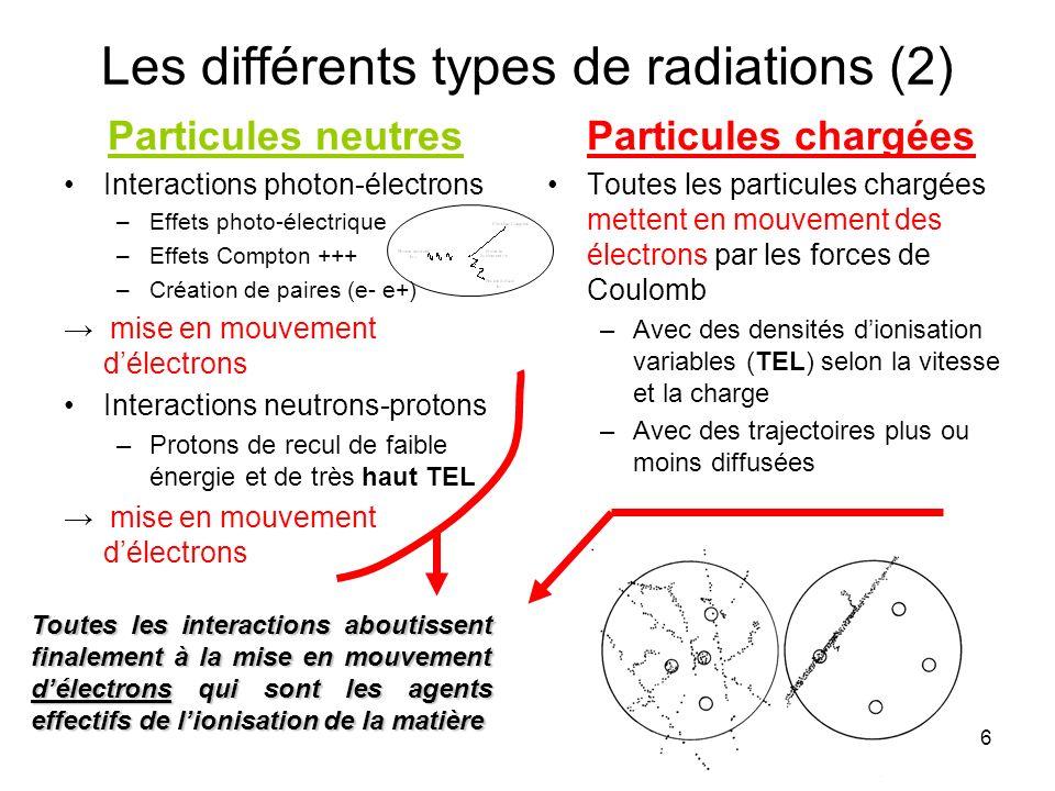 6 Les différents types de radiations (2) Particules neutres Interactions photon-électrons –Effets photo-électrique –Effets Compton +++ –Création de paires (e- e+) mise en mouvement délectrons Interactions neutrons-protons –Protons de recul de faible énergie et de très haut TEL mise en mouvement délectrons Particules chargées Toutes les particules chargées mettent en mouvement des électrons par les forces de Coulomb –Avec des densités dionisation variables (TEL) selon la vitesse et la charge –Avec des trajectoires plus ou moins diffusées Toutes les interactions aboutissent finalement à la mise en mouvement délectrons qui sont les agents effectifs de lionisation de la matière