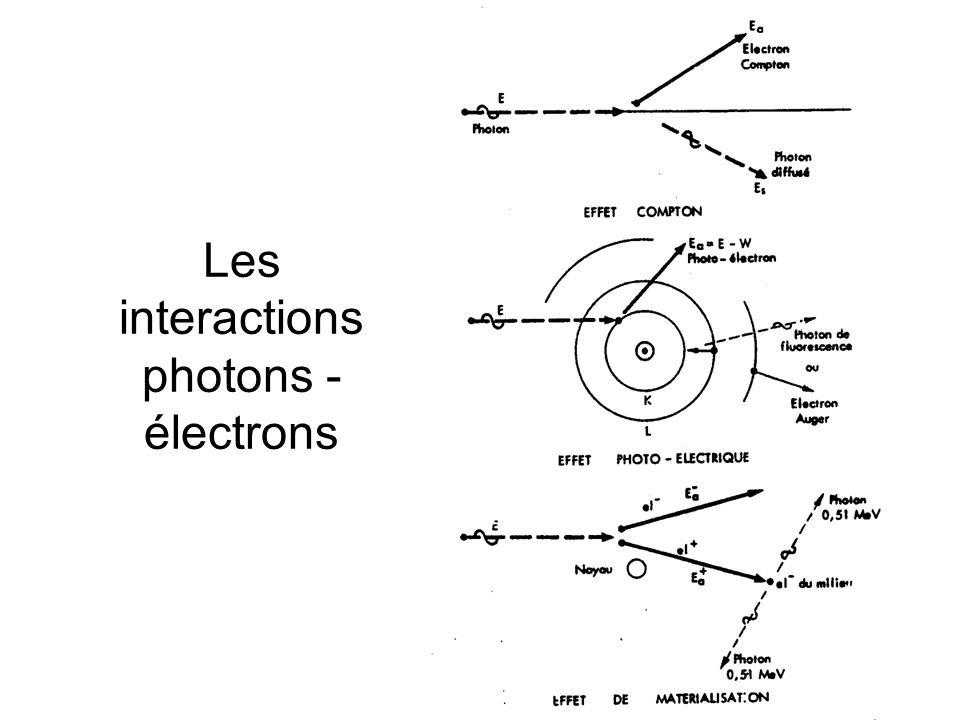 7 Les interactions photons - électrons