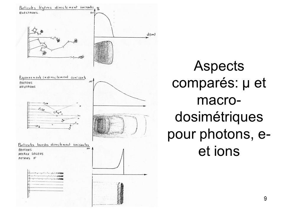 9 Aspects comparés: µ et macro- dosimétriques pour photons, e- et ions