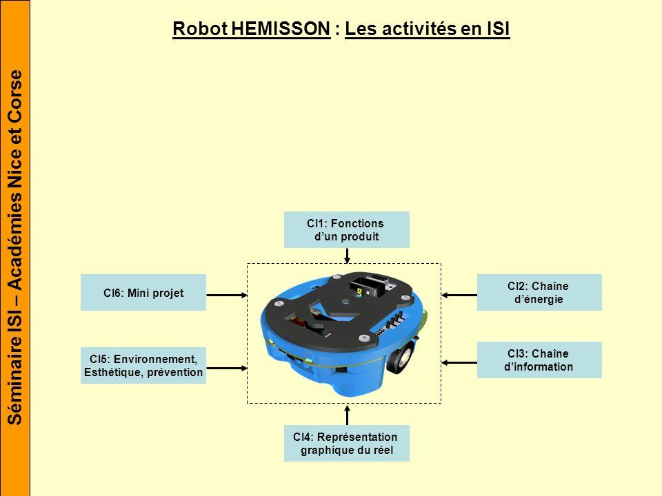 Séminaire ISI – Académies Nice et Corse Robot HEMISSON : Les activités en ISI CI1: Fonctions dun produit CI2: Chaîne dénergie CI3: Chaîne dinformation CI4: Représentation graphique du réel CI5: Environnement, Esthétique, prévention CI6: Mini projet Les centres dintérêts
