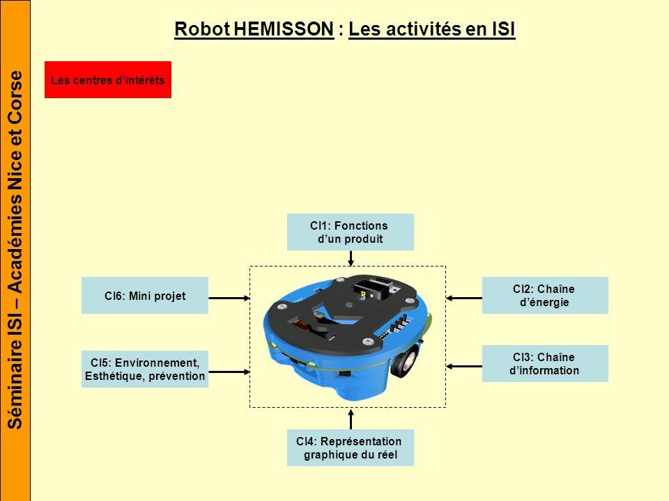 Séminaire ISI – Académies Nice et Corse Robot HEMISSON : Les activités en ISI CI1: Fonctions dun produit CI2: Chaîne dénergie CI3: Chaîne dinformation CI4: Représentation graphique du réel CI5: Environnement, Esthétique, prévention CI6: Mini projet Les centres dintérêts TP01 Les Activités TP05 TP02 TP06 TP03TP04 HEM-04 HEM-01 HEM-05 HEM-06 HEM-02HEM-03