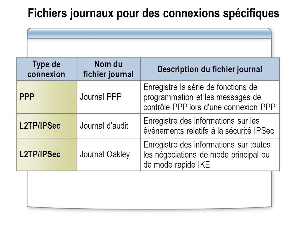 Fichiers journaux pour des connexions spécifiques Type de connexion Nom du fichier journal Description du fichier journal PPP Journal PPP Enregistre l