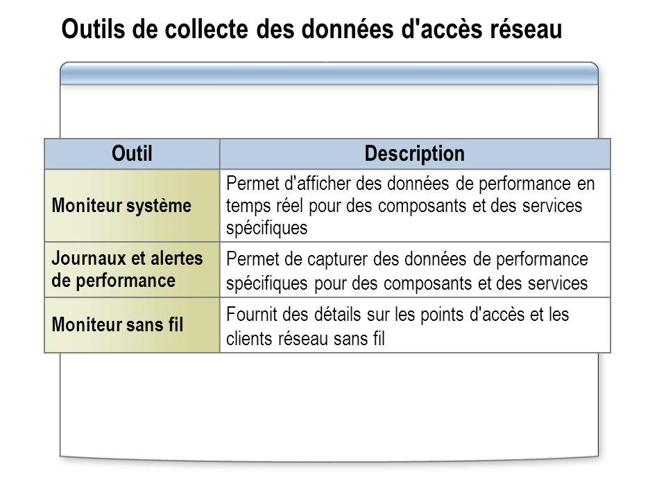 Outils de collecte des données d'accès réseau OutilDescription Moniteur système Permet d'afficher des données de performance en temps réel pour des co