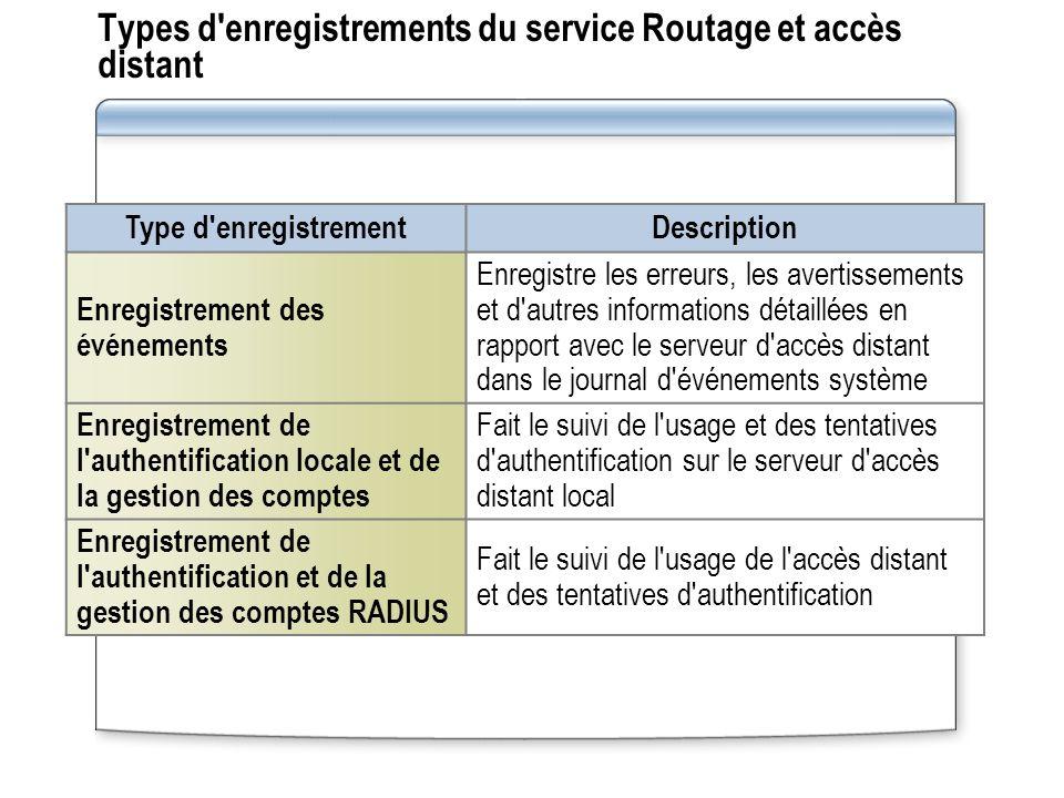 Types d'enregistrements du service Routage et accès distant Type d'enregistrementDescription Enregistrement des événements Enregistre les erreurs, les