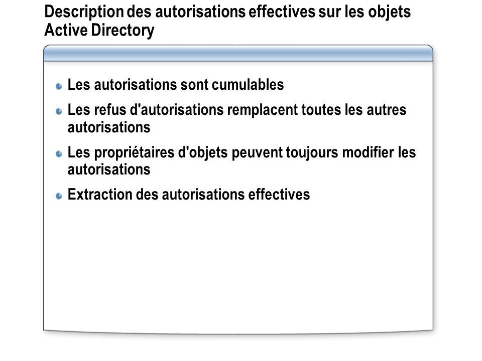 Description des autorisations effectives sur les objets Active Directory Les autorisations sont cumulables Les refus d'autorisations remplacent toutes